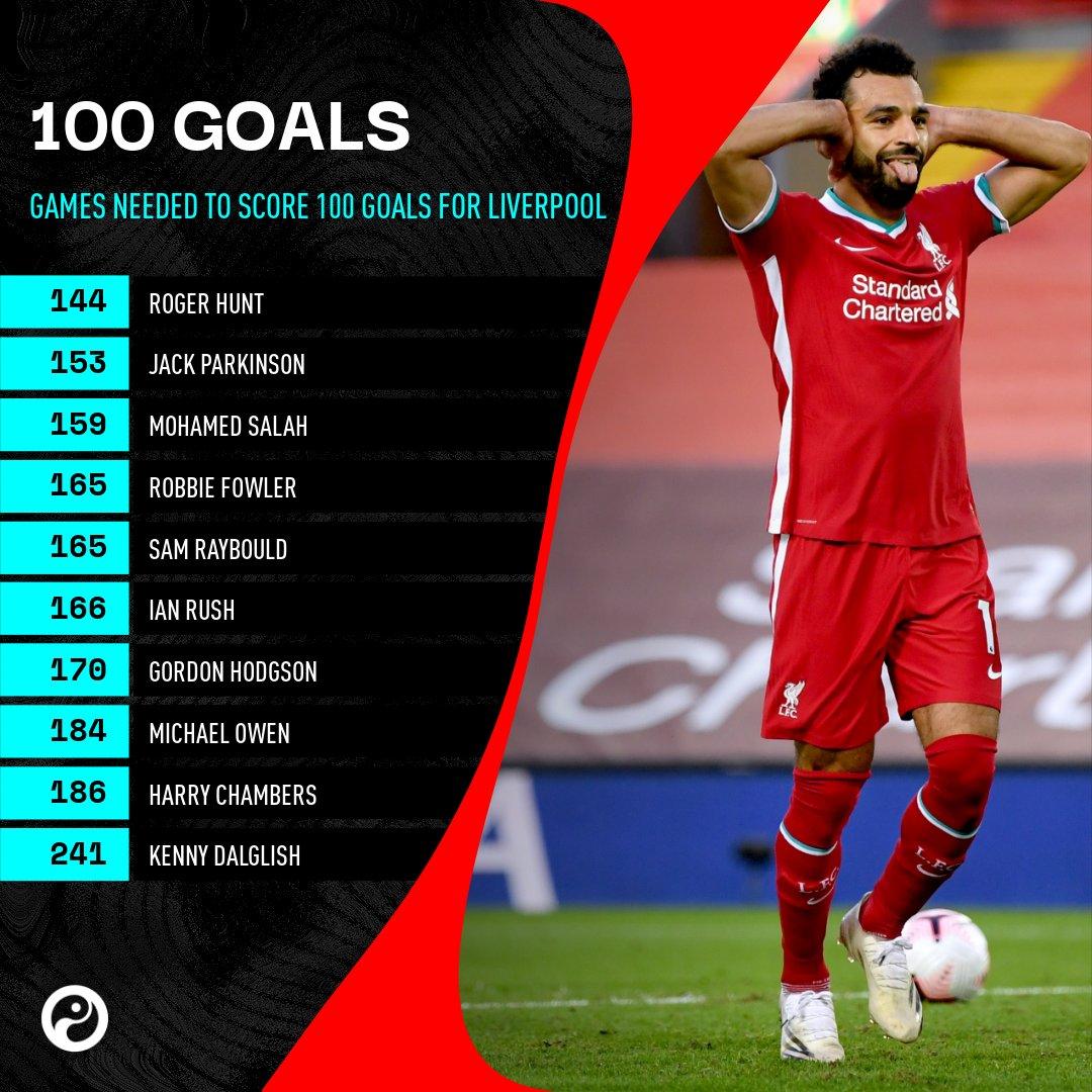 ترتيب محمد صلاح في قائمة الأسرع وصولا لـ100 هدف
