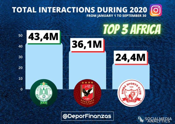 ترتيب الأندية الأفريقية الأكثر تفاعلا