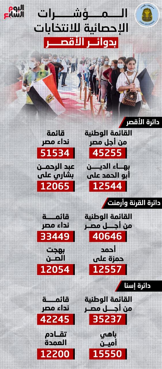 نتائج الانتخابات في الاقصر