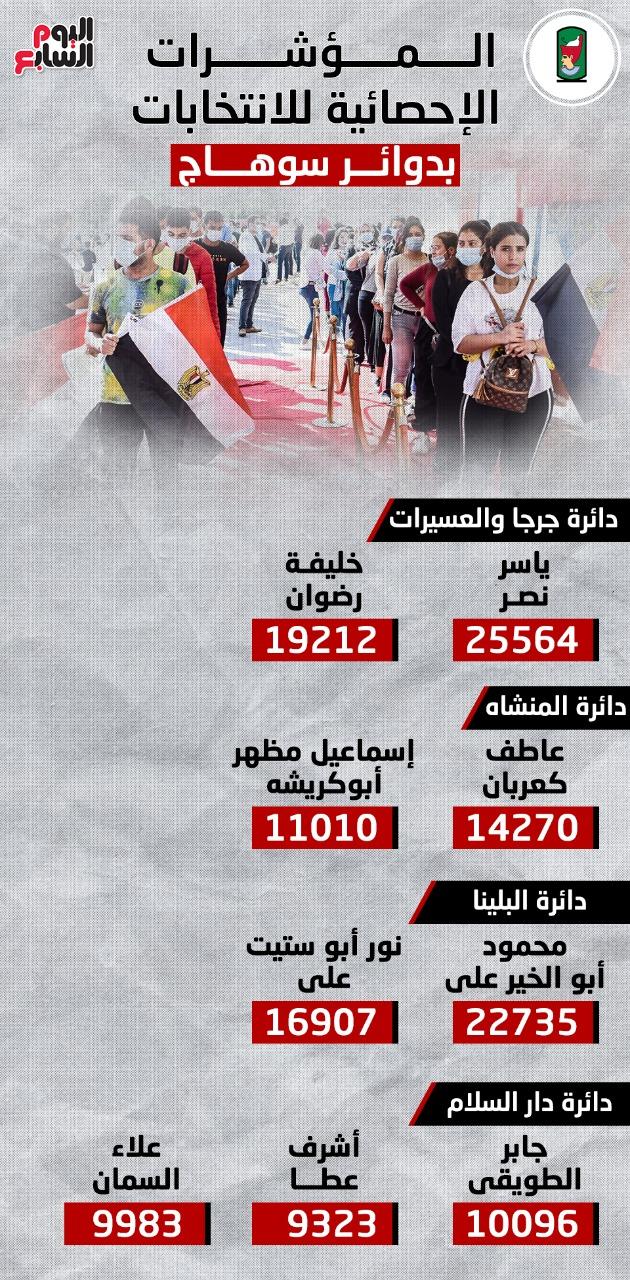 نتائج انتخابات مجلس النواب بسوهاج