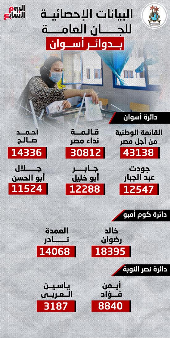 المؤشرات الإحصائية للجان العامة للانتخابات البرلمانية بالدوائر الأربعة بمحافظة أسوان