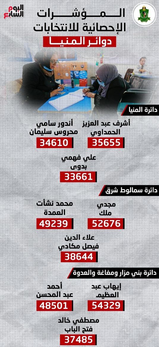 المؤشرات الإحصائية لانتخابات النواب بدوائر المنيا.. إنفوجراف
