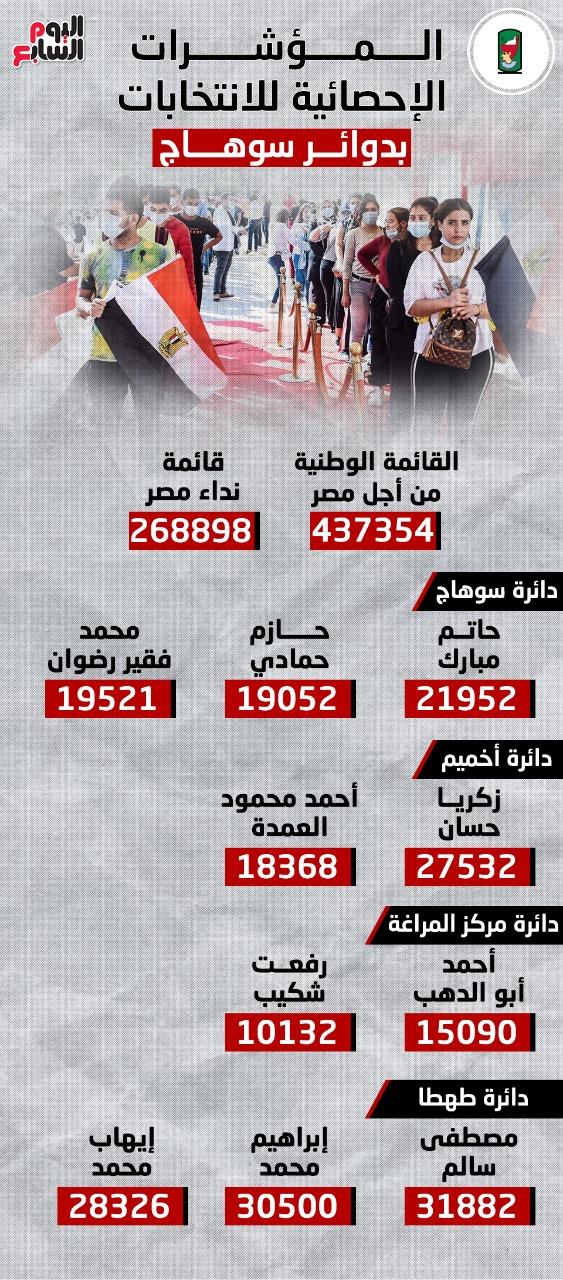 المؤشرات الإحصائية لانتخابات النواب بدوائر سوهاج