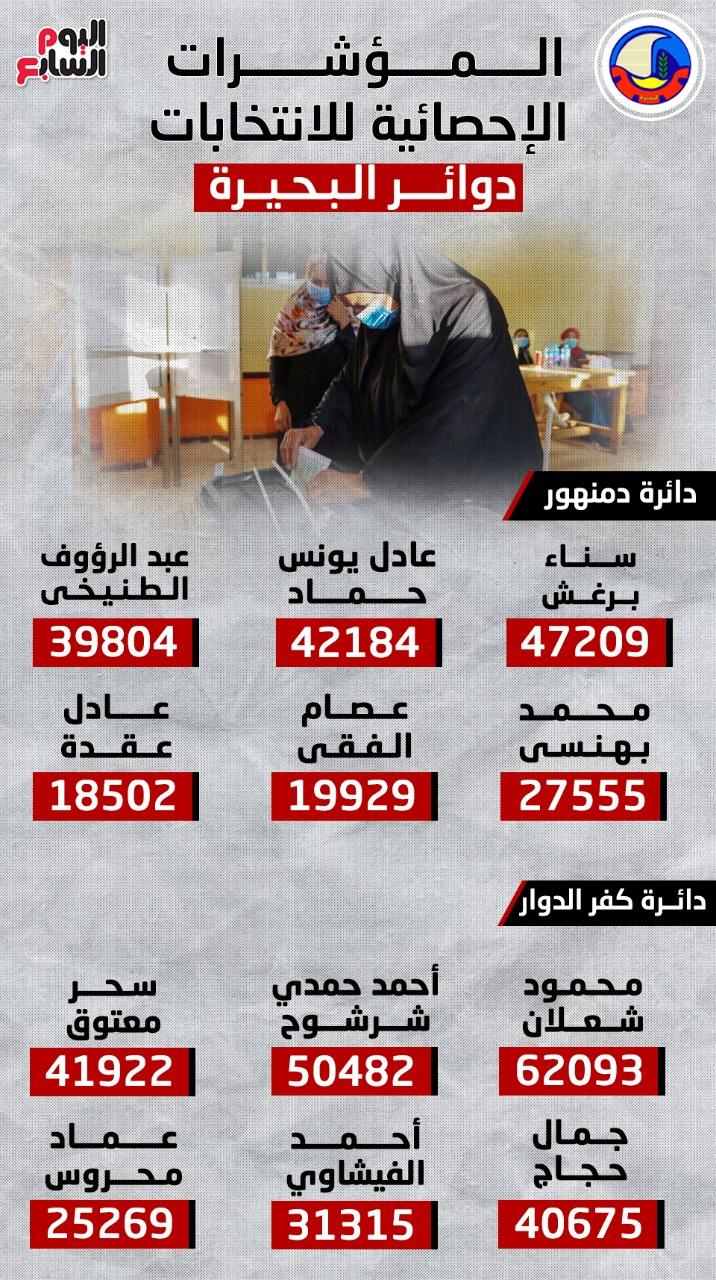 المؤشرات الإحصائية لانتخابات مجلس النواب بدوائر البحيرة.. إنفوجراف