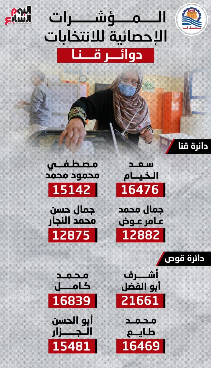المؤشرات الإحصائية لانتخابات النواب بدوائر قنا.. إنفوجراف