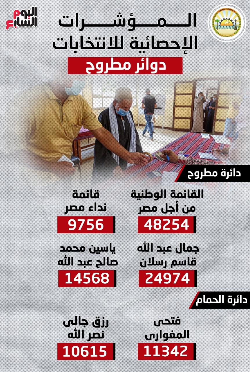 المؤشرات الإحصائية لانتخابات النواب بدوائر مطروح.. إنفوجراف