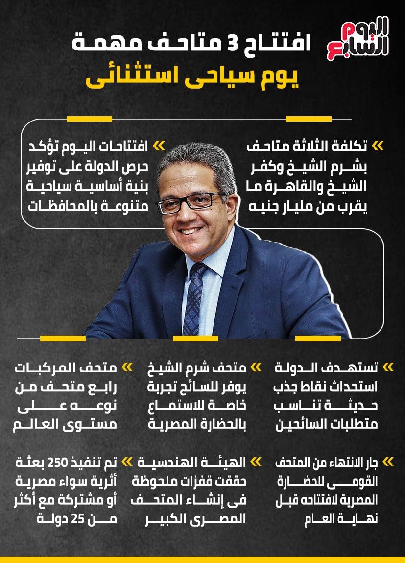تصريحات العنانى خلال افتتاح متحف شرم الشيخ