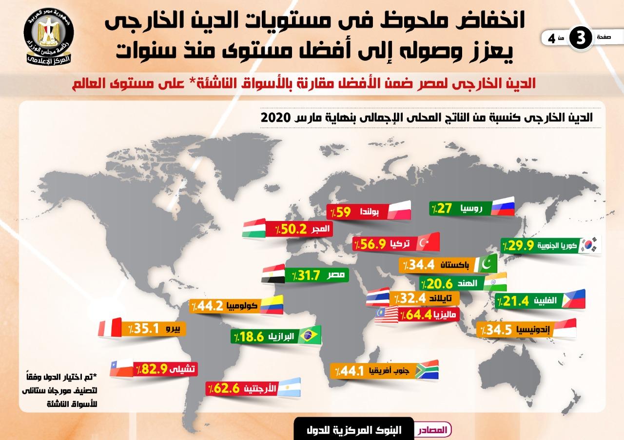 انخفاض الدين الخارجى لمصر لأول مرة منذ أكثر من 4 سنوات فى الربع الأول من 2020 (1)