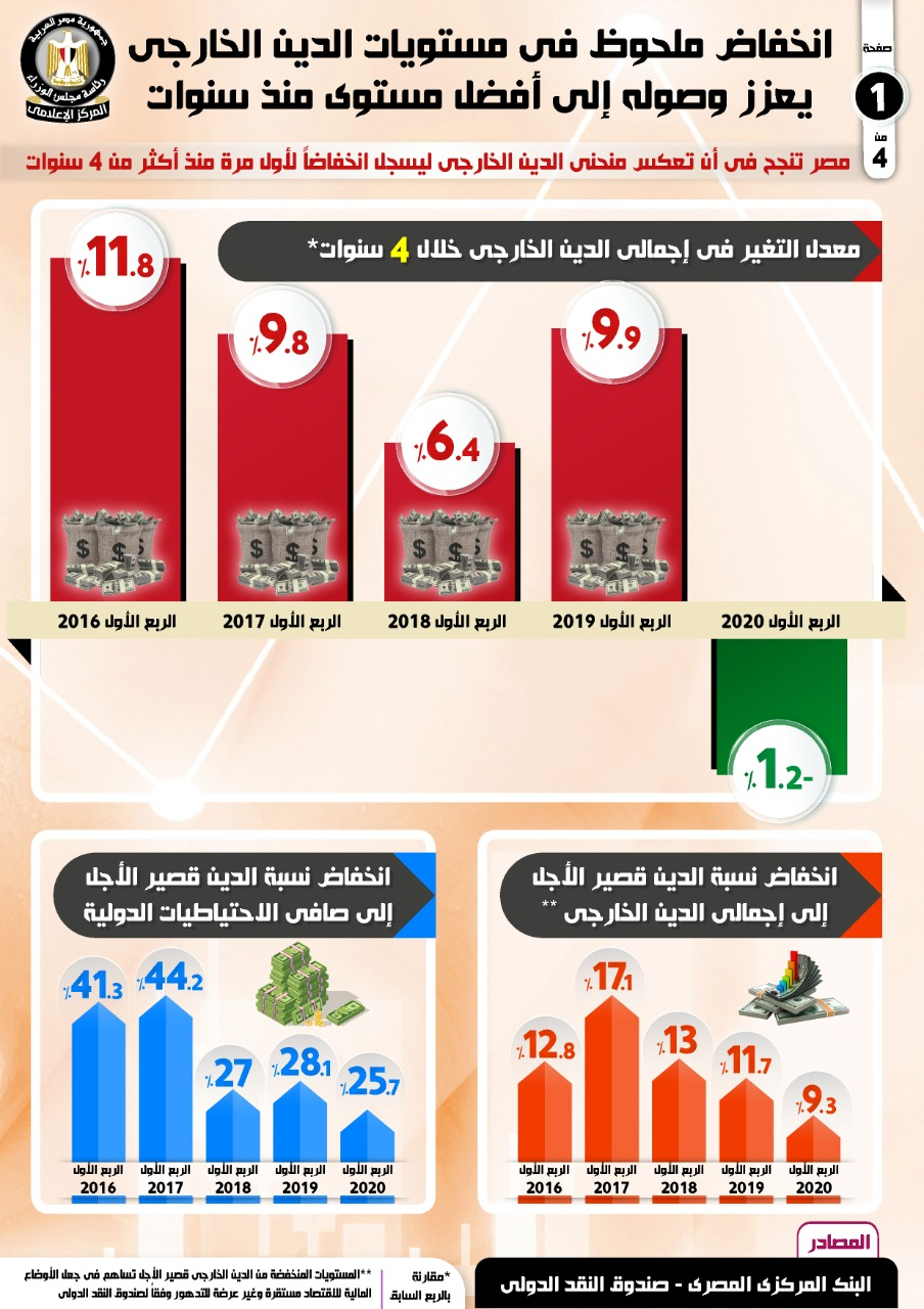 انخفاض الدين الخارجى لمصر لأول مرة منذ أكثر من 4 سنوات فى الربع الأول من 2020 (2)