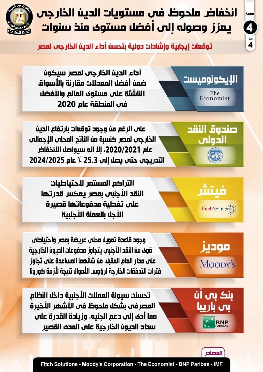 انخفاض الدين الخارجى لمصر لأول مرة منذ أكثر من 4 سنوات فى الربع الأول من 2020 (4)