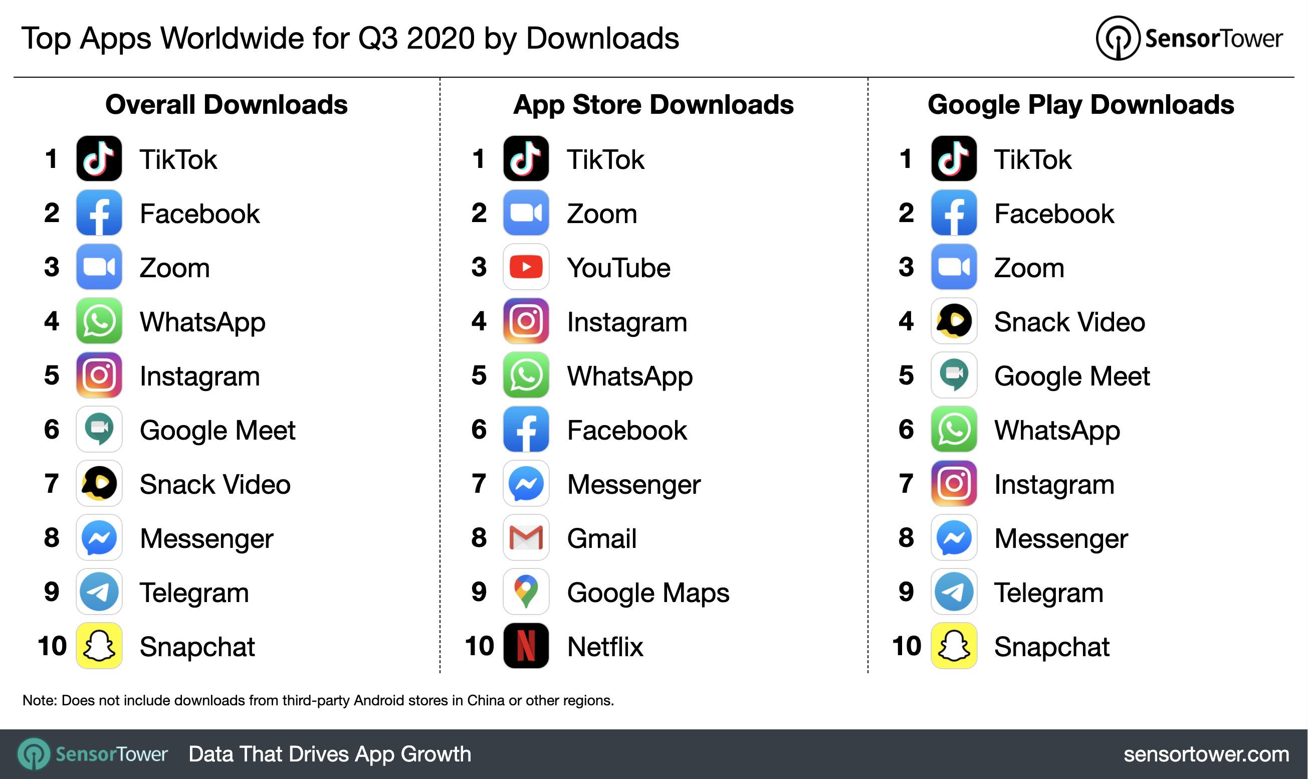 q3-2020-top-app-download-chart