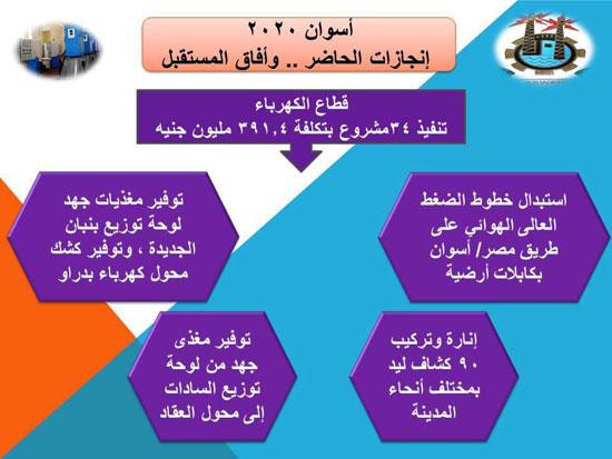 المشروعات الجديده فى محافظه أسوان (4)