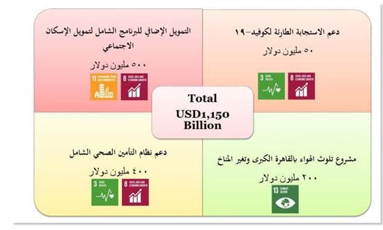 التعاون الدولى (2)