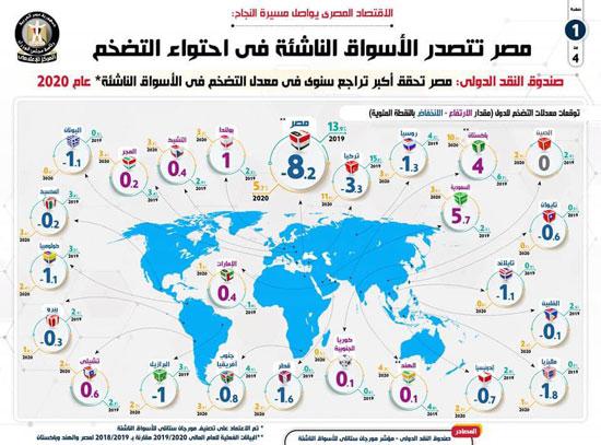 مصر تتصدر الأسواق الناشئة (4)