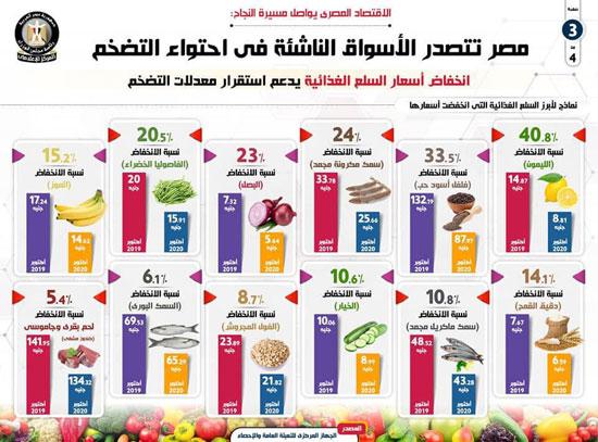 مصر تتصدر الأسواق الناشئة (1)