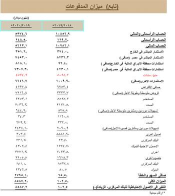 بيان البنك المركزى المصري (7)