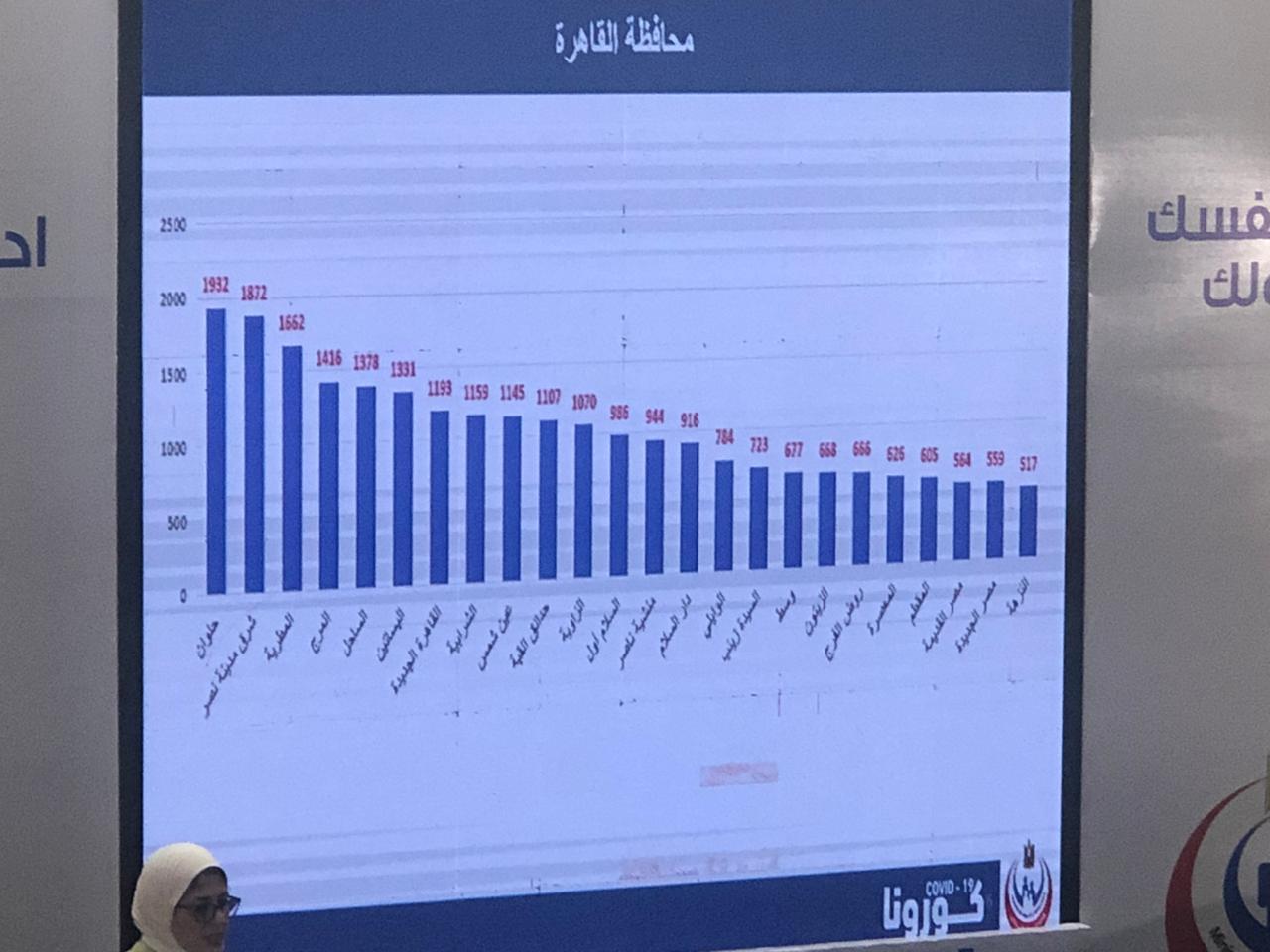 معدلات الاصابة بكورونا فى القاهرة