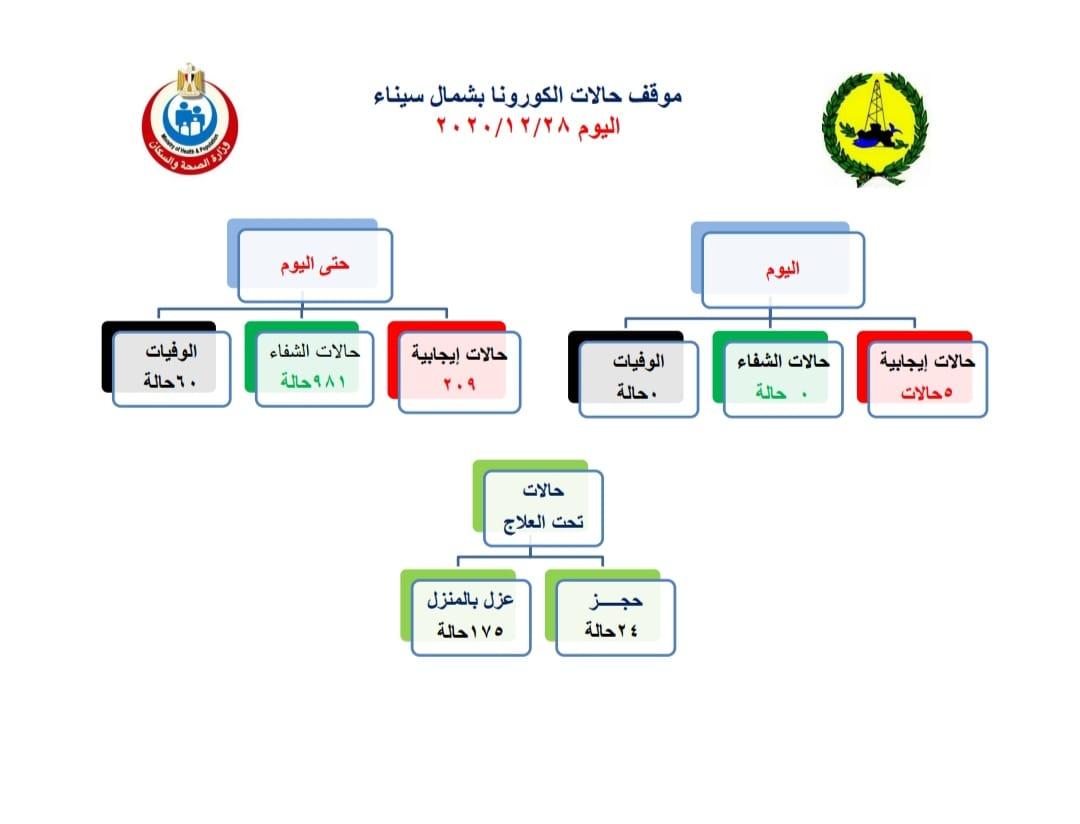 بيان صحة شمال سيناء ليوم الاثنين 28 ديسمبر عن كورونا