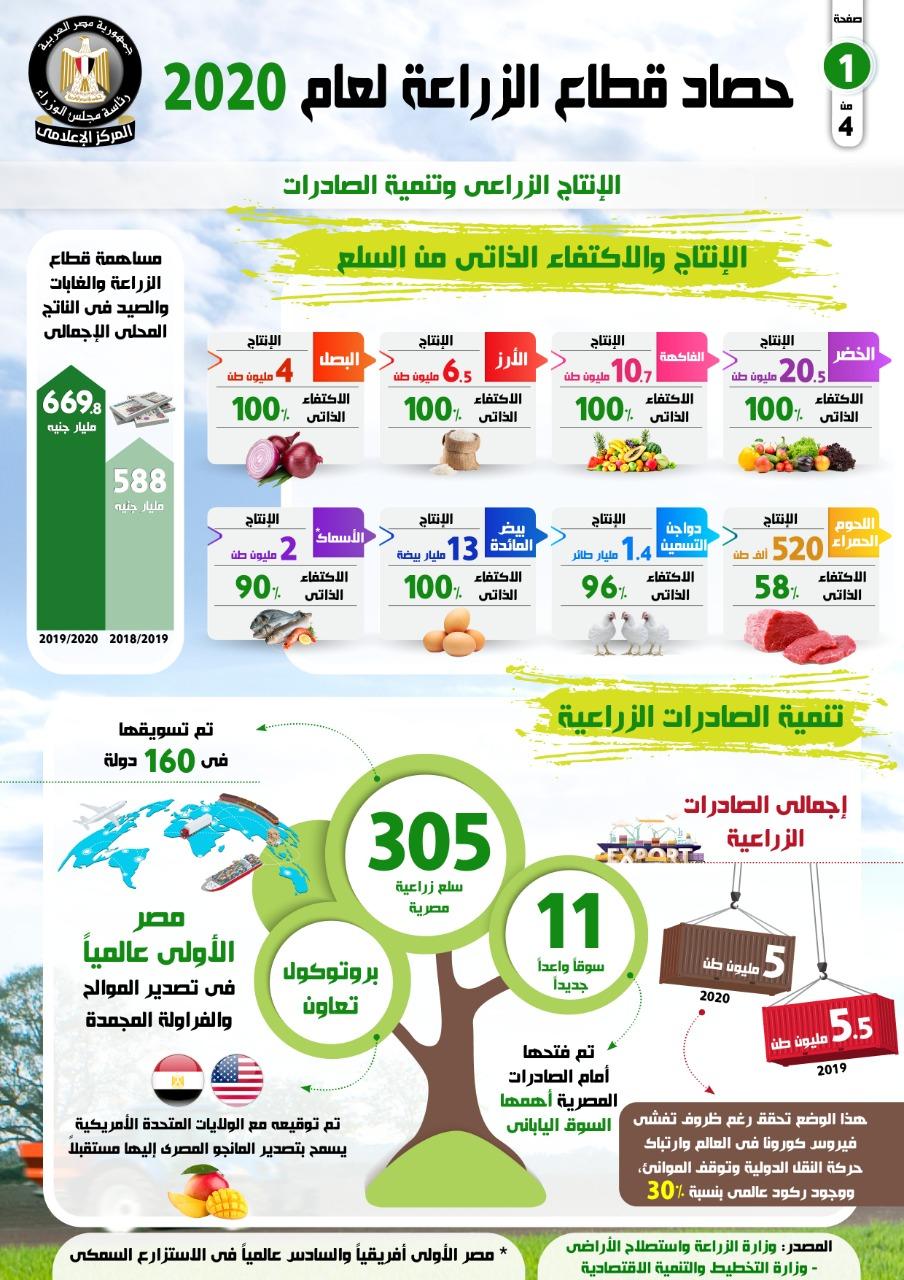 الحكومة تستعرض حصاد قطاع الزراعة لعام 2020  (3)