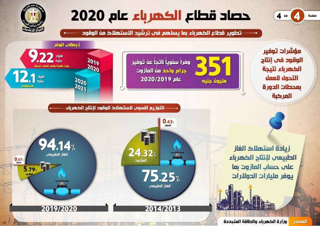 الحكومة تستعرض حصاد قطاع الكهرباء والطاقة المتجددة 2020 (1)