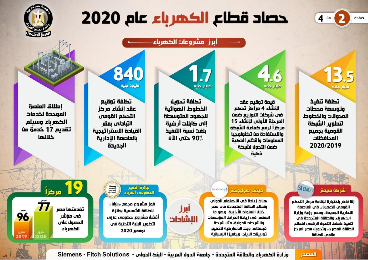 الحكومة تستعرض حصاد قطاع الكهرباء والطاقة المتجددة 2020 (2)