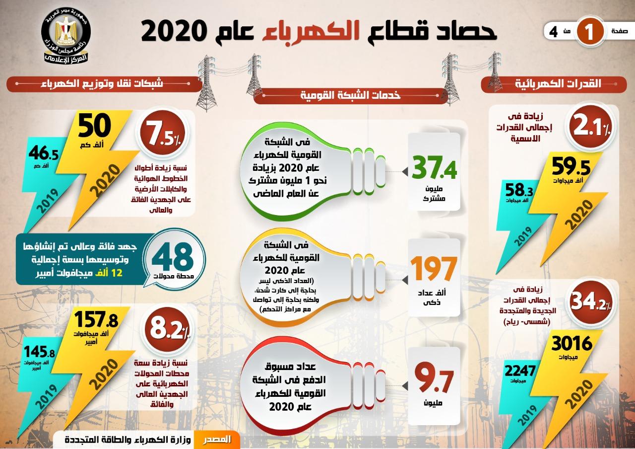 الحكومة تستعرض حصاد قطاع الكهرباء والطاقة المتجددة 2020 (3)