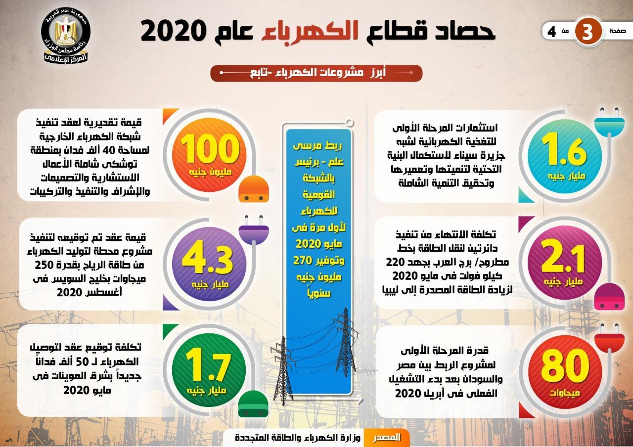 الحكومة تستعرض حصاد قطاع الكهرباء والطاقة المتجددة 2020 (4)