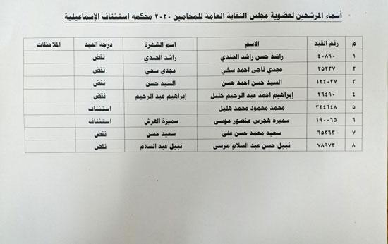 نقابة المحامين تعلن الكشوف النهائية للمرشحين فى انتخاباتها (14)