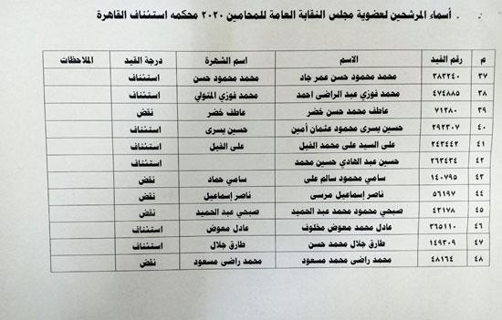 نقابة المحامين تعلن الكشوف النهائية للمرشحين فى انتخاباتها (11)