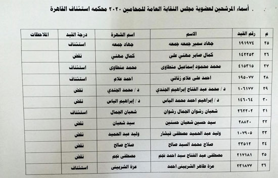 نقابة المحامين تعلن الكشوف النهائية للمرشحين فى انتخاباتها (3)