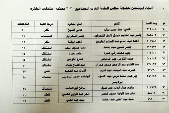 نقابة المحامين تعلن الكشوف النهائية للمرشحين فى انتخاباتها (1)