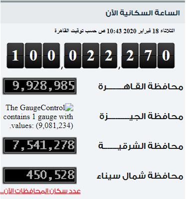 عدد السكان بعد 7 أيام من ال100 مليون