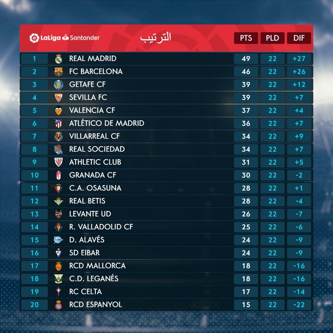 ترتيب الدوري الإسباني بعد الجولة الـ22 ريال مدريد يحافظ على