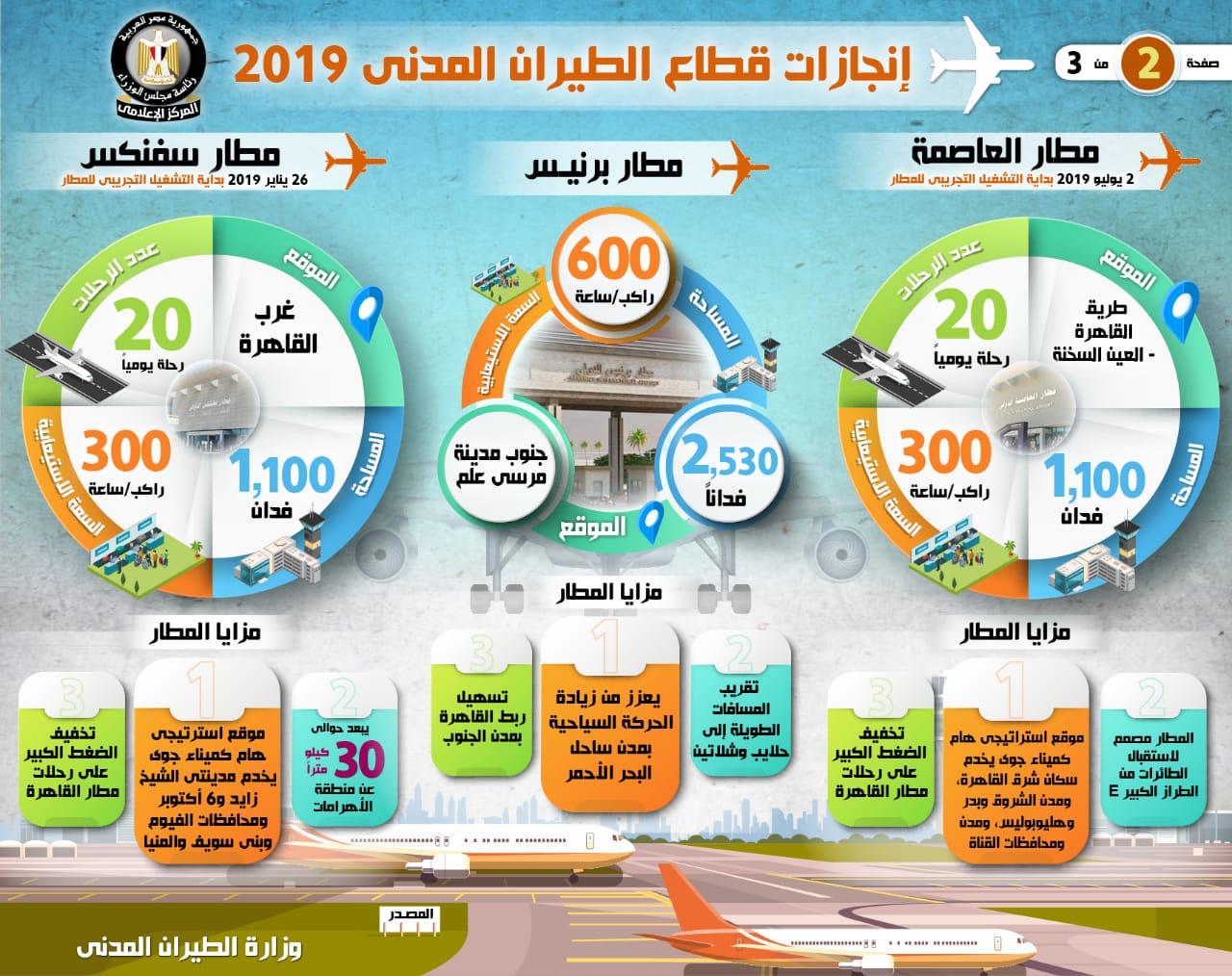 انجازات قطاع الطيران المدنى 2019 (1)