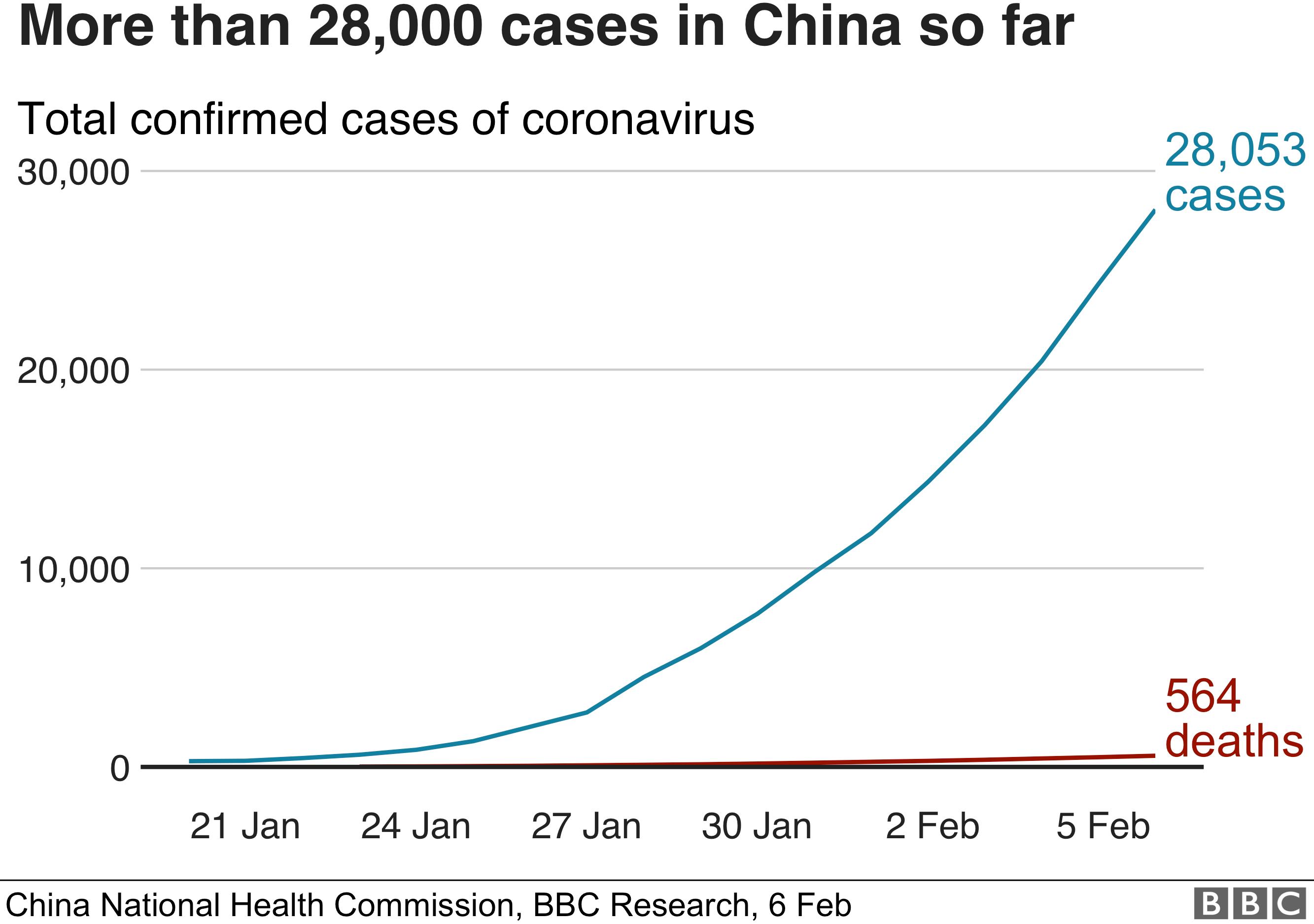 معظم حالات الاصابة بكورونا بدأت فى الصين