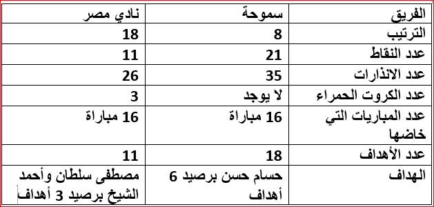 سموحة ونادي مصر