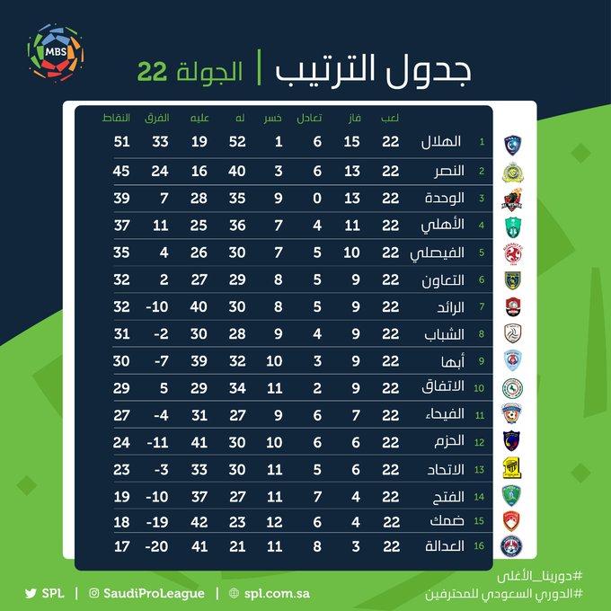 جدول الدوري السعودي 2020 بعد التعديل | جدول ترتيب الدوري ...