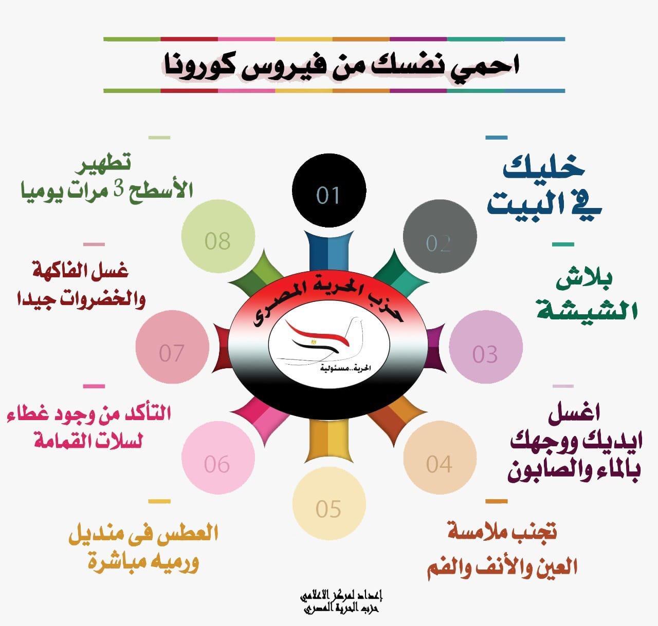 الأحزاب تطلق حملات تحذيرية للمصريين للتصدى لـ كورونا