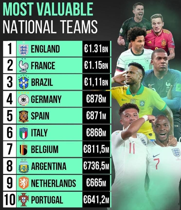 اعلى 10 منتخبات تسويقيا فى العالم