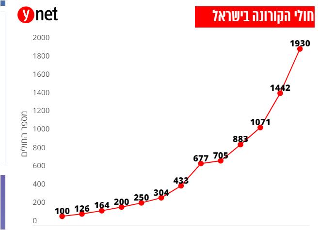 بيان وزارة الصحة الإسرائيلية
