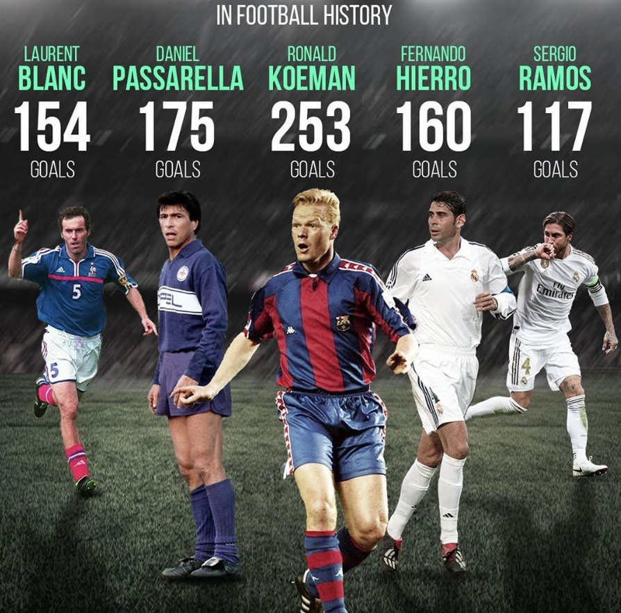 اكثر 5 مدافعين تسجيلا للاهداف فى تاريخ كرة القدم