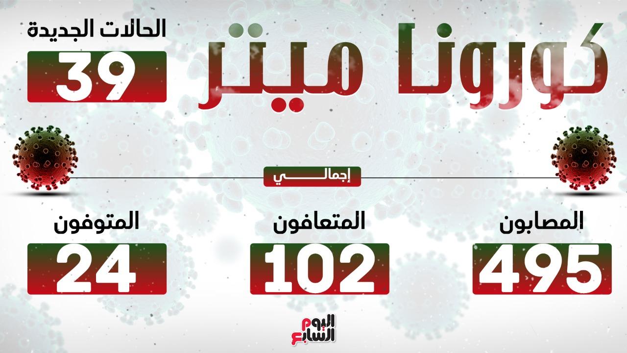 بيانات وفيات كورونا المستجد ليوم الخميس 26 مارس