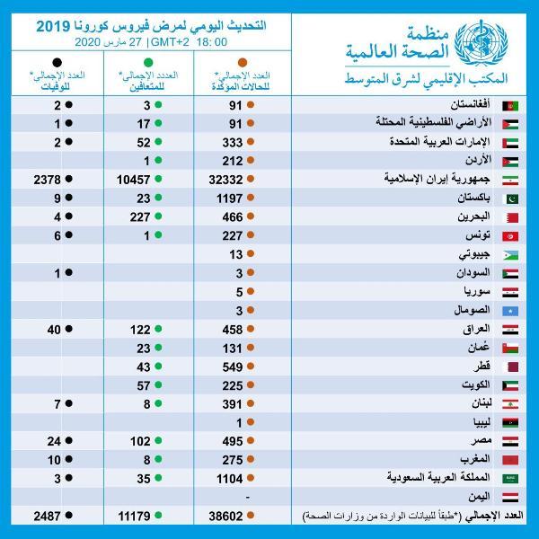 اخر احصائيات الصحة العالمية لشرق المتوسط