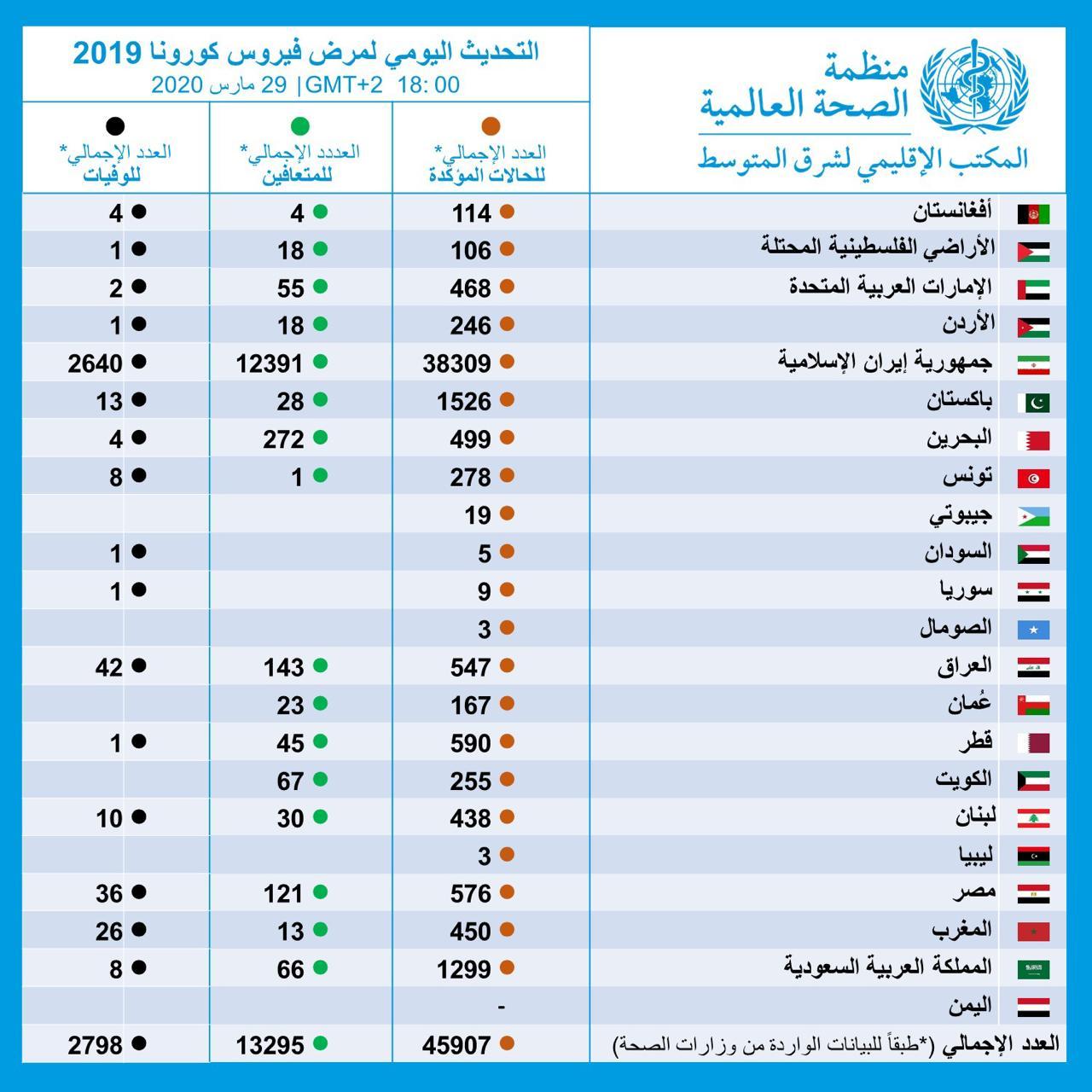 الاحصائيات فى الشرق الاوسط