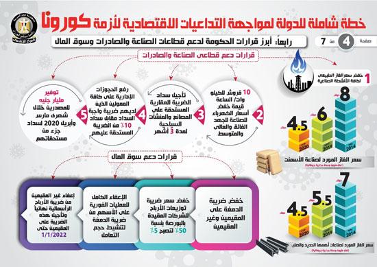 خطة شاملة للدولة لمواجهة التداعيات الاقتصادية لأزمة كورونا (4)