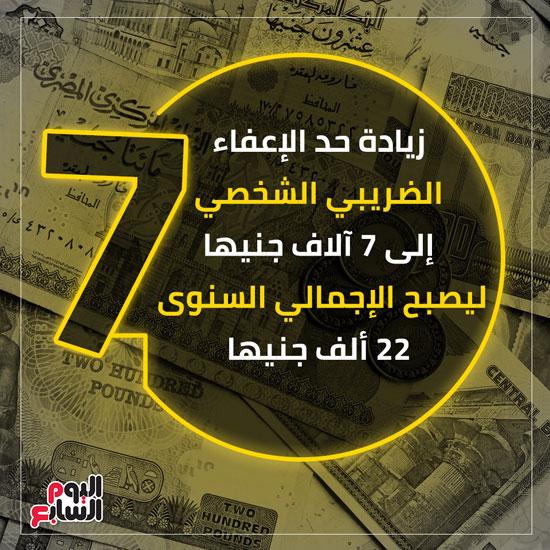 قرارات الحكومة لزيادة رواتب العاملين وإعفاءات الضريبة بدءا من يوليو (8)