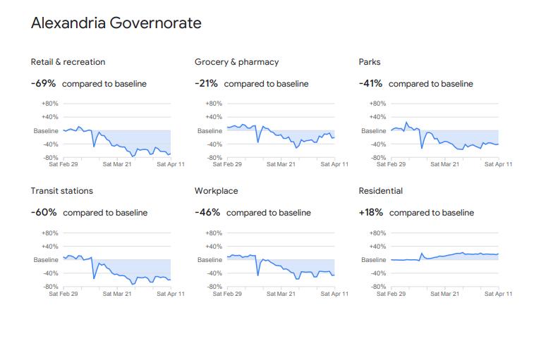مؤشرات الحركة فى الإسكندرية بموجب رصد جوجل