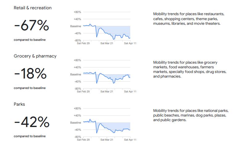 رسم بيانى يظهر انخفاض معدلات الحركة فى المطاعم والأماكن العامة
