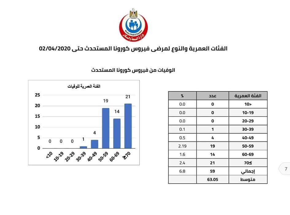 الفئات العمرية والنوع للمصابين بفيروس كورونا فى مصر