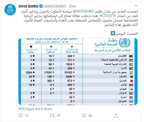 مكتب منظمة الصحة العالمية الإقليمي لشرق المتوسط  عبر تويتر
